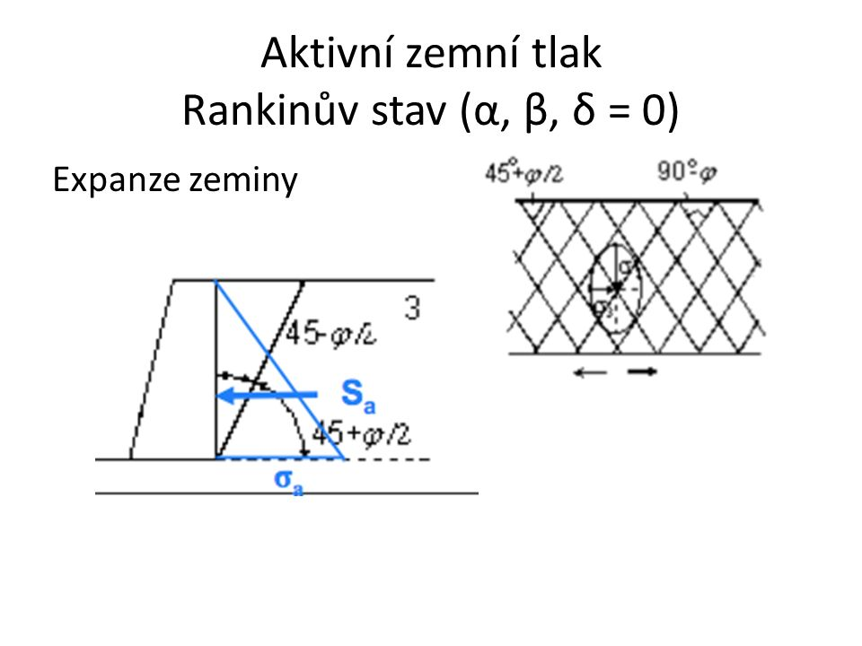 Aktivní zemní tlak Rankinův stav (α, β, δ = 0)
