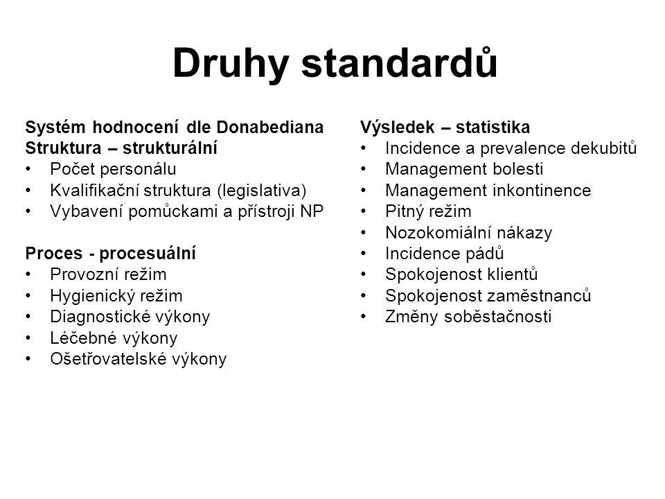 Druhy standardů Systém hodnocení dle Donabediana