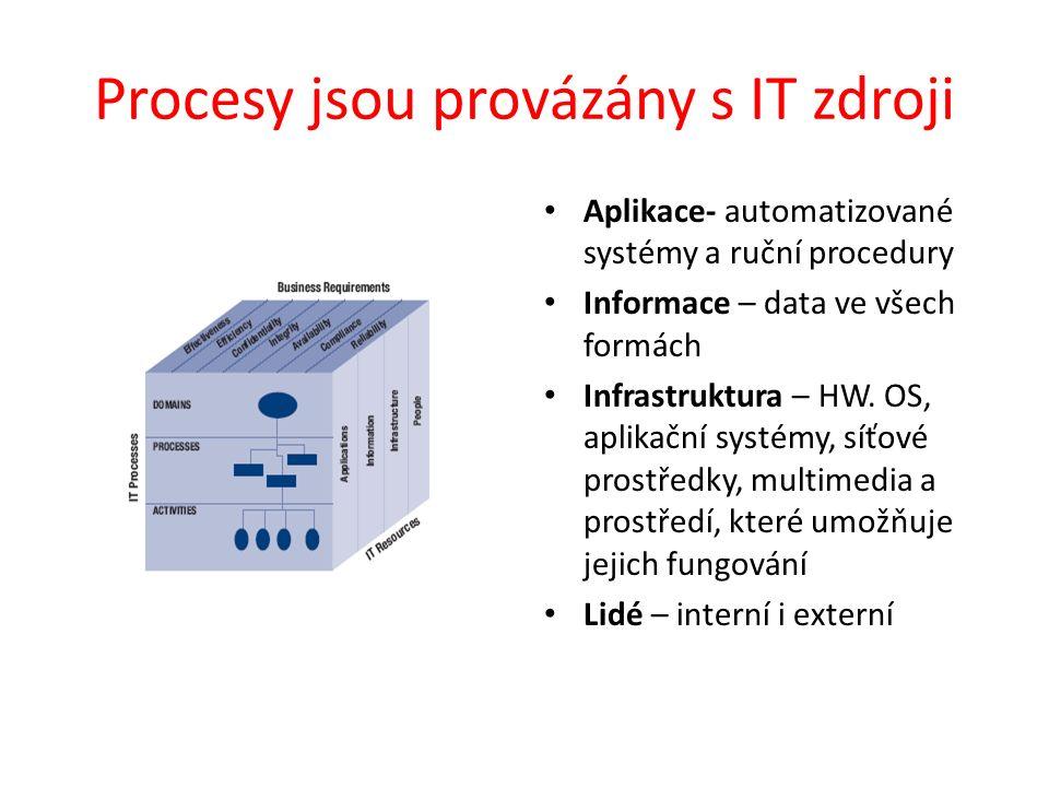 Procesy jsou provázány s IT zdroji