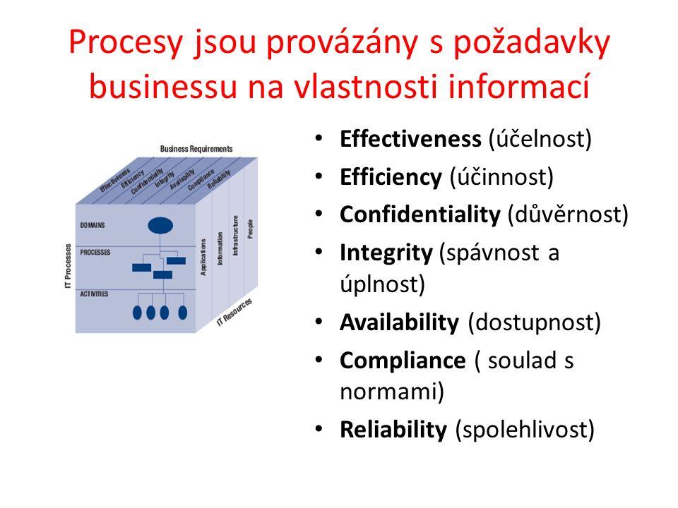 Procesy jsou provázány s požadavky businessu na vlastnosti informací