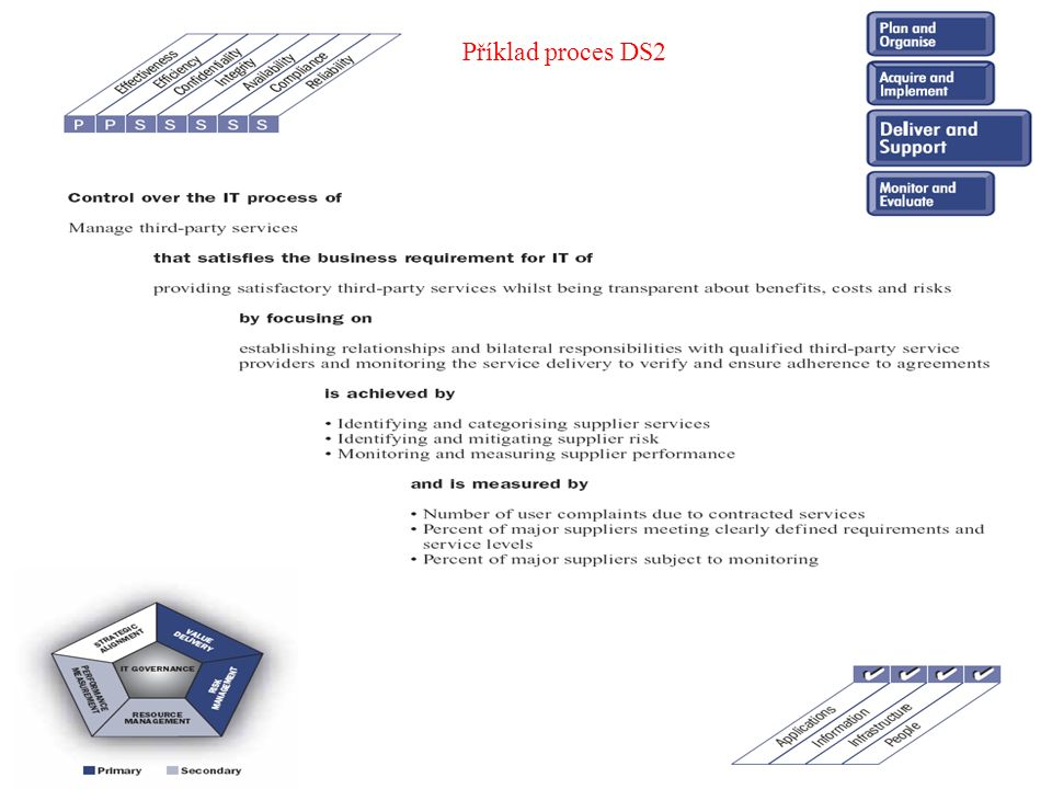Příklad proces DS2