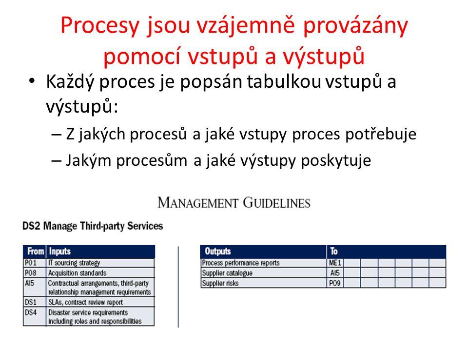 Procesy jsou vzájemně provázány pomocí vstupů a výstupů
