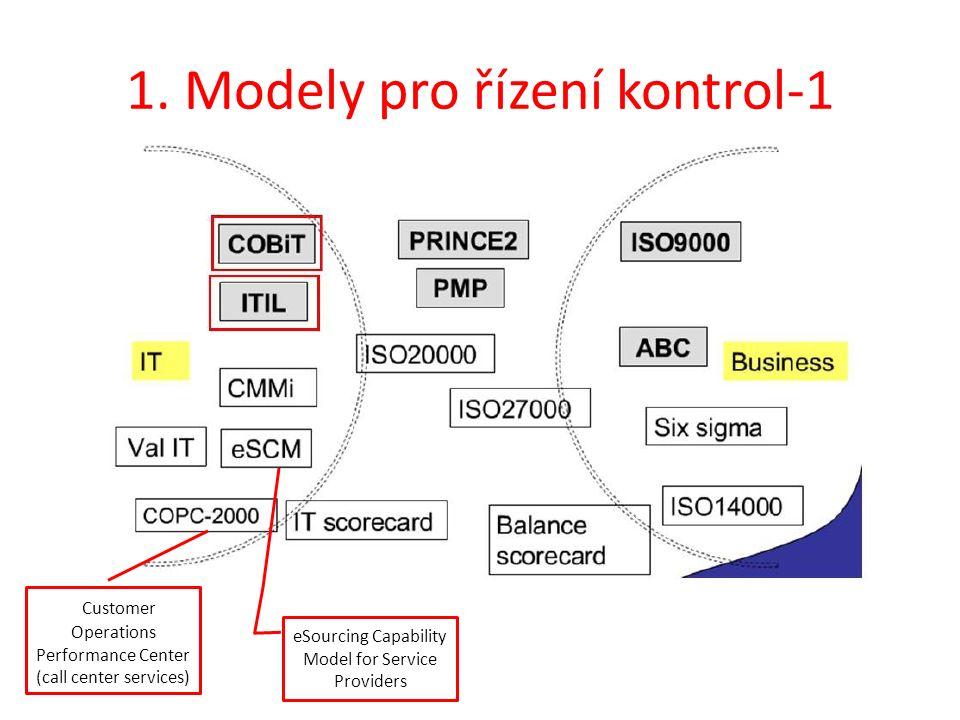 1. Modely pro řízení kontrol-1