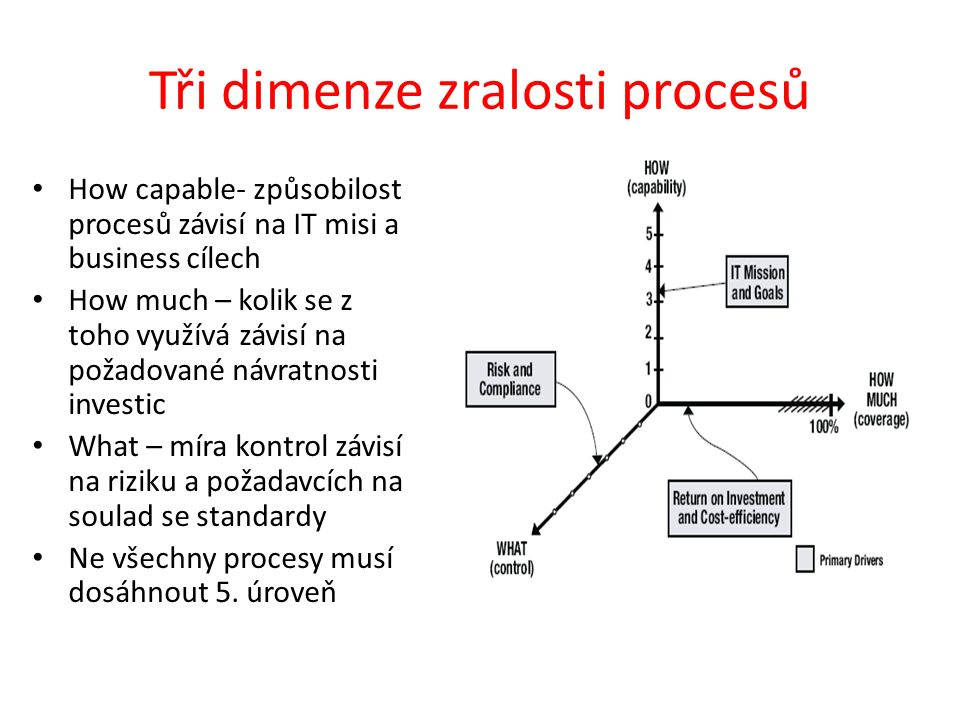 Tři dimenze zralosti procesů