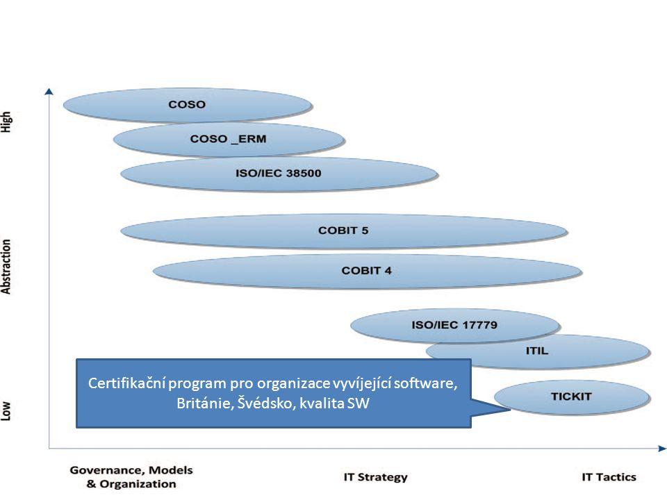Certifikační program pro organizace vyvíjející software, Británie, Švédsko, kvalita SW