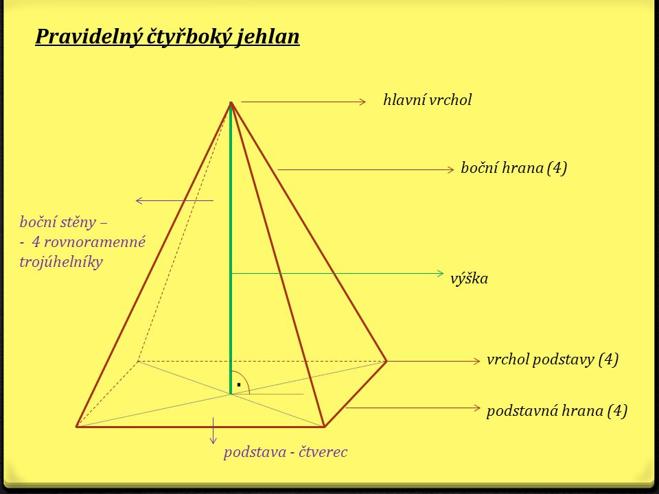 . Pravidelný čtyřboký jehlan hlavní vrchol boční hrana (4)