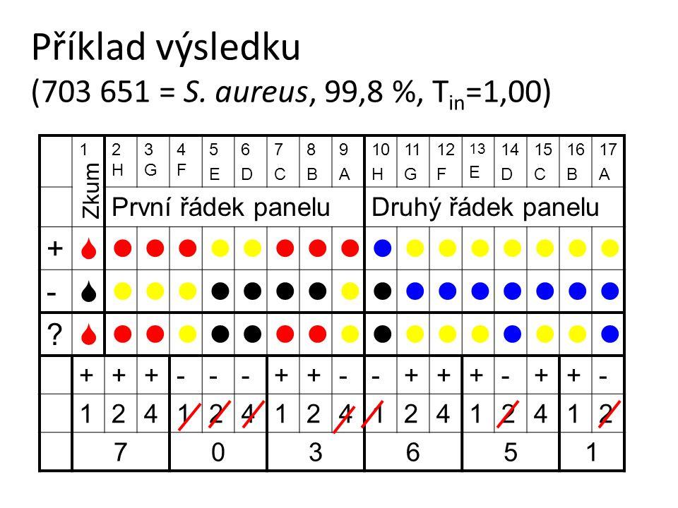 Příklad výsledku (703 651 = S. aureus, 99,8 %, Tin=1,00)