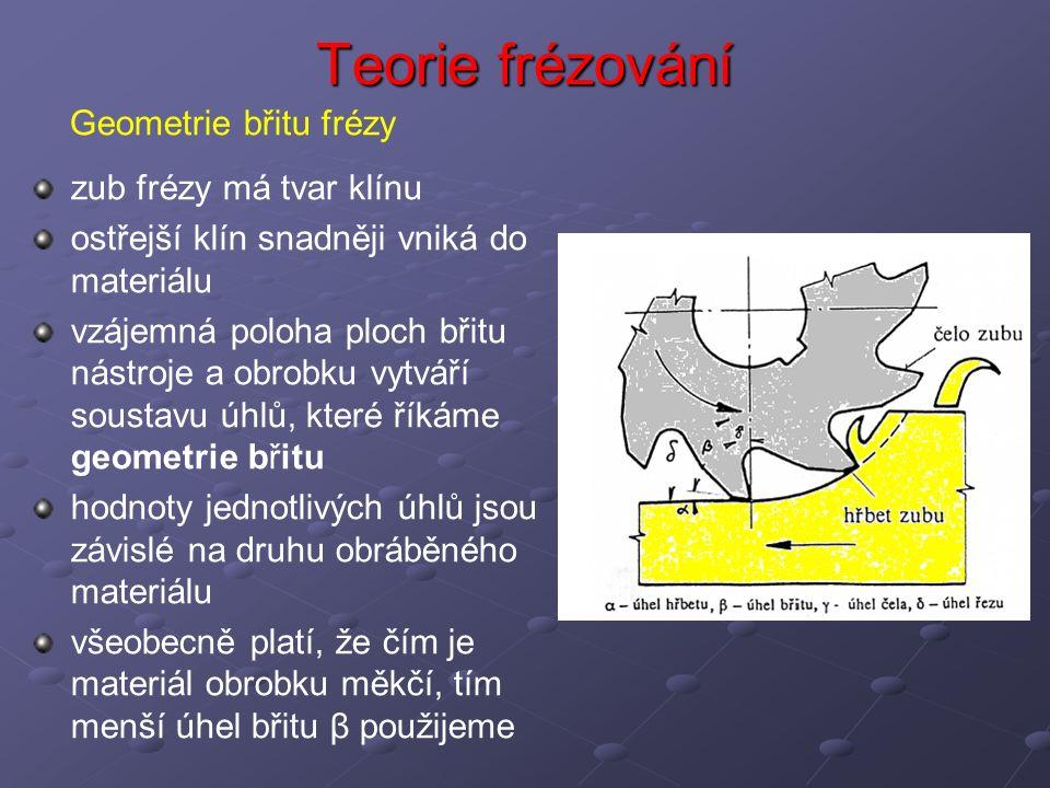 Teorie frézování Geometrie břitu frézy zub frézy má tvar klínu