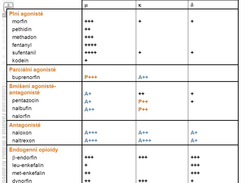 Smíšení agonisté-antagonisté pentazocin nalbufin nalorfin A+ P++
