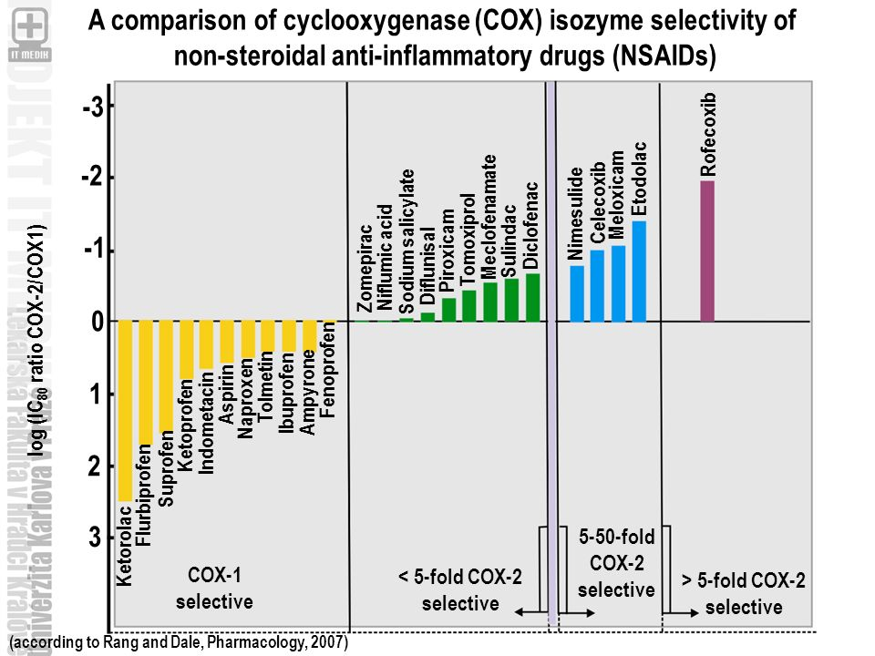 A comparison of cyclooxygenase (COX) isozyme selectivity of