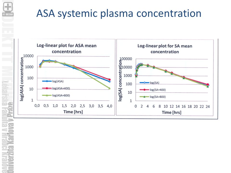 ASA systemic plasma concentration