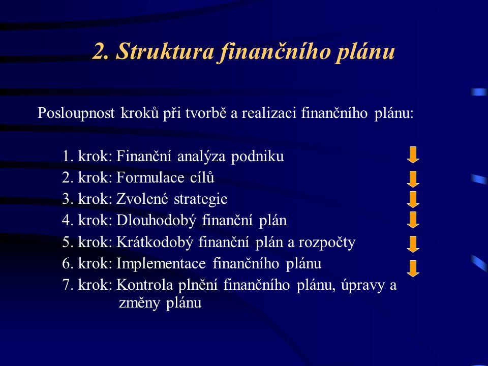 2. Struktura finančního plánu