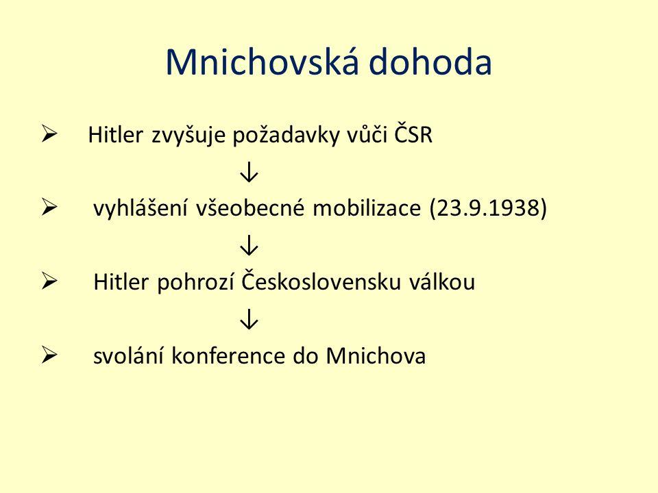 Mnichovská dohoda Hitler zvyšuje požadavky vůči ČSR ↓