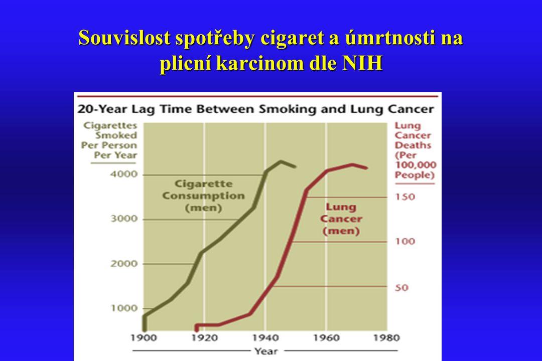 Souvislost spotřeby cigaret a úmrtnosti na plicní karcinom dle NIH