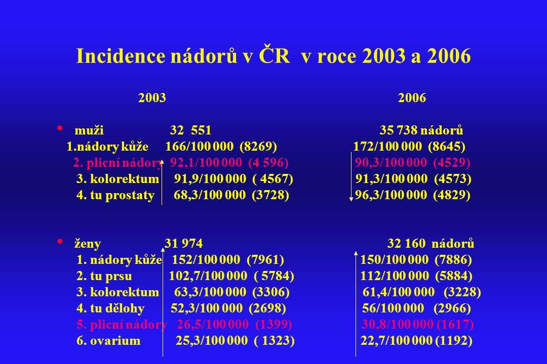Incidence nádorů v ČR v roce 2003 a 2006