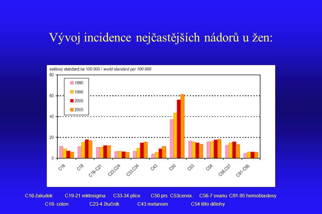 Vývoj incidence nejčastějších nádorů u žen: