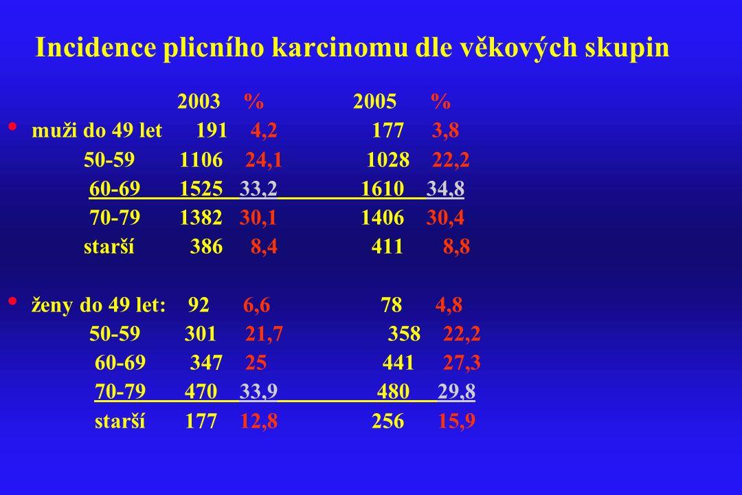 Incidence plicního karcinomu dle věkových skupin