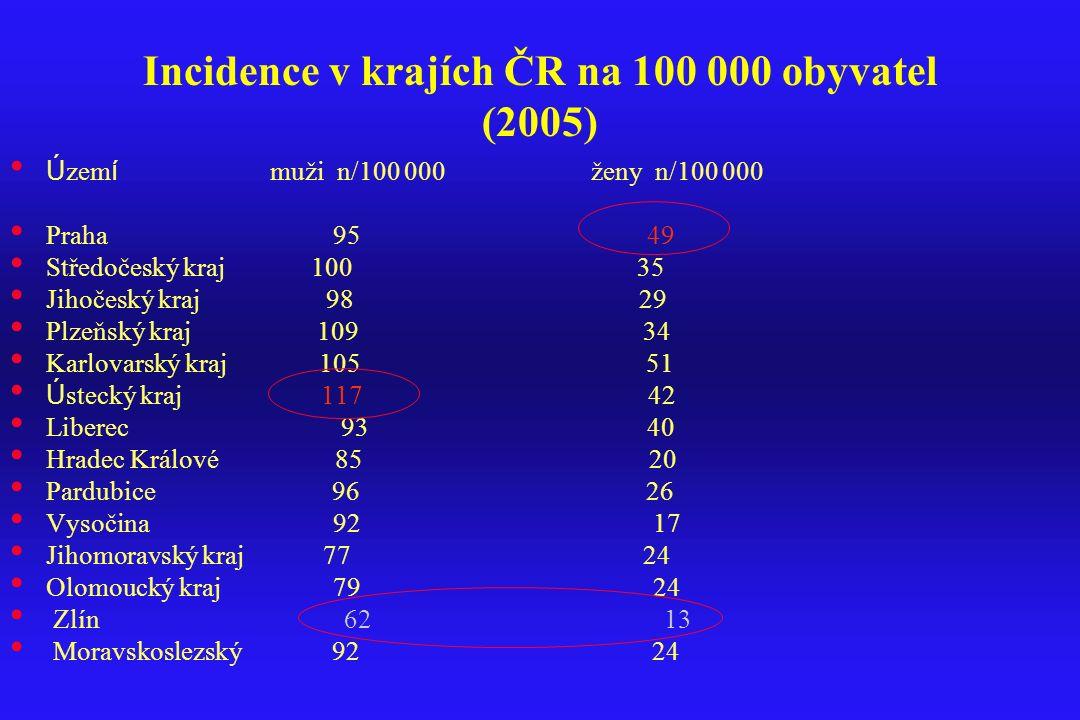 Incidence v krajích ČR na 100 000 obyvatel (2005)