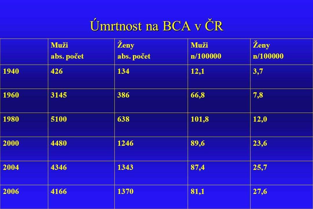 Úmrtnost na BCA v ČR Muži abs. počet Ženy n/100000 1940 426 134 12,1