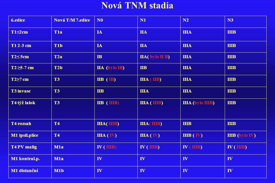 Nová TNM stadia 6.edice Nová T/M 7.edice N0 N1 N2 N3 T1≤2cm T1a IA IIA