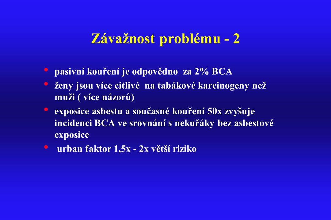 Závažnost problému - 2 pasivní kouření je odpovědno za 2% BCA