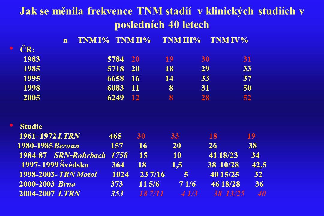 Jak se měnila frekvence TNM stadií v klinických studiích v posledních 40 letech