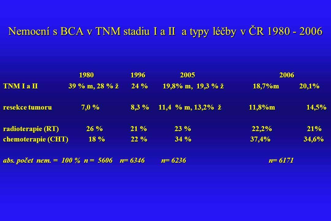 Nemocní s BCA v TNM stadiu I a II a typy léčby v ČR 1980 - 2006