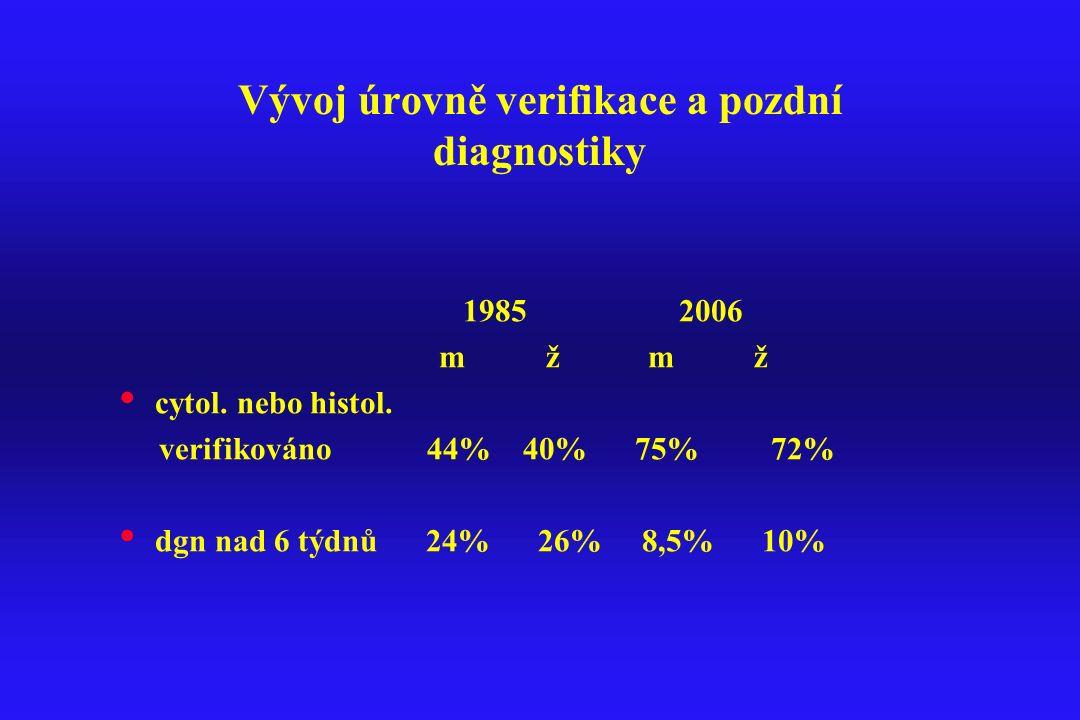 Vývoj úrovně verifikace a pozdní diagnostiky