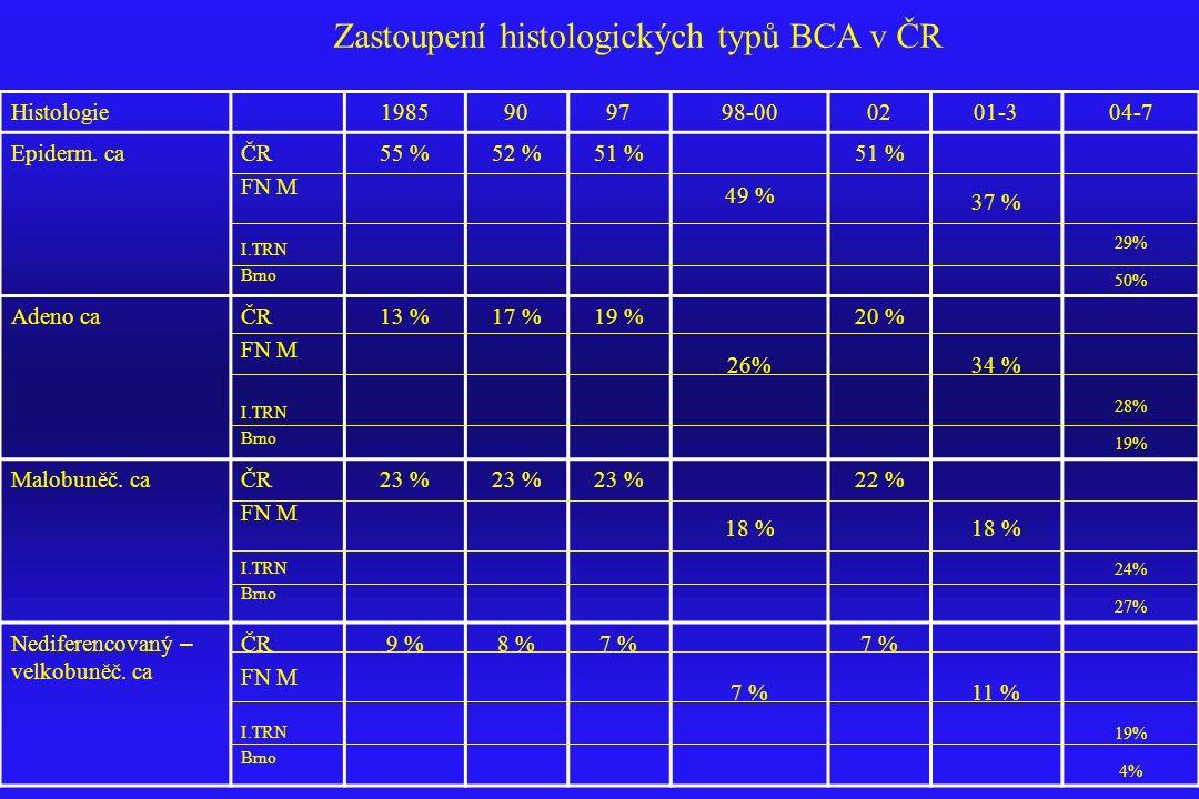 Zastoupení histologických typů BCA v ČR