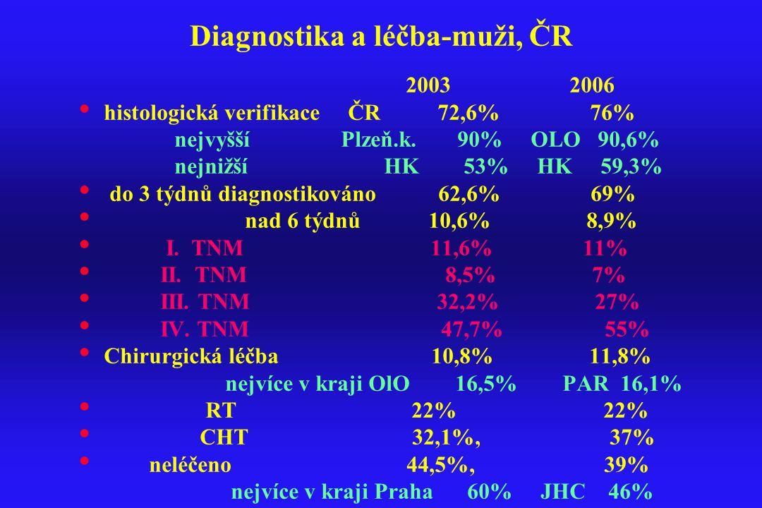 Diagnostika a léčba-muži, ČR
