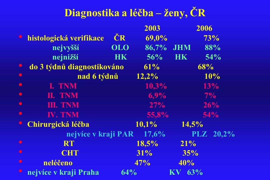 Diagnostika a léčba – ženy, ČR