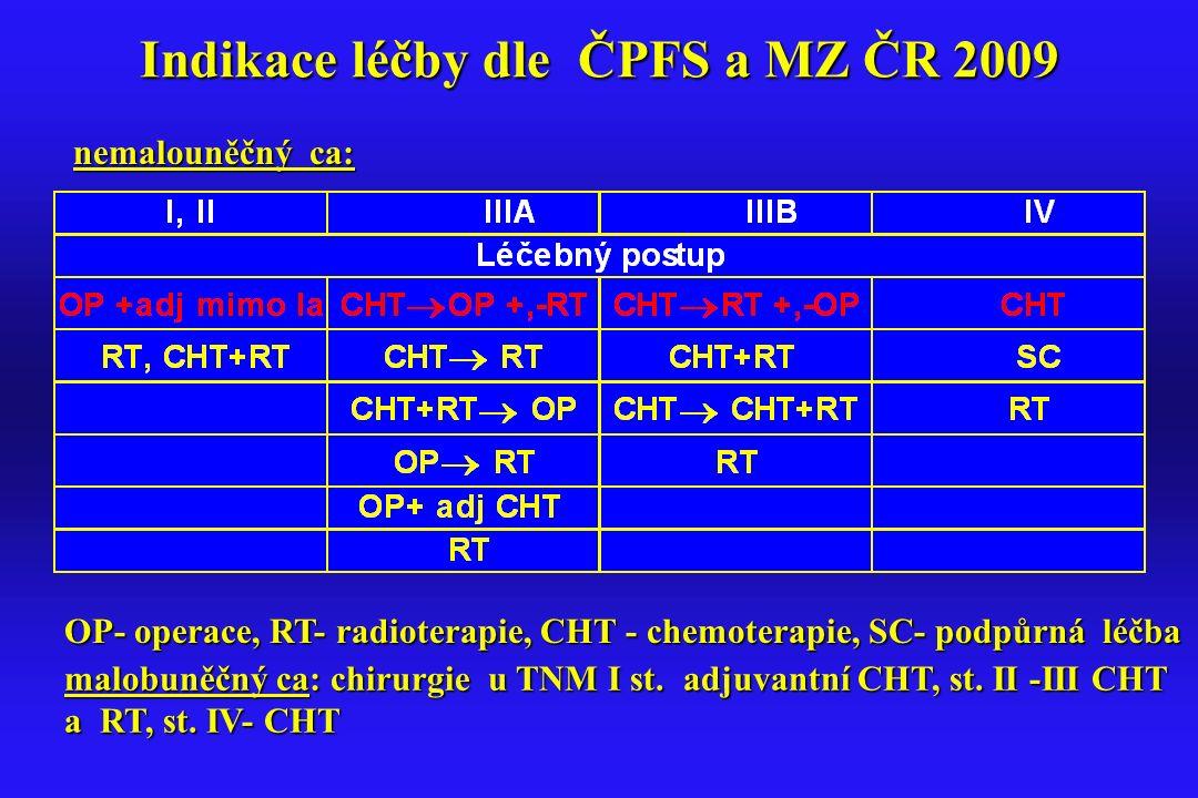 Indikace léčby dle ČPFS a MZ ČR 2009