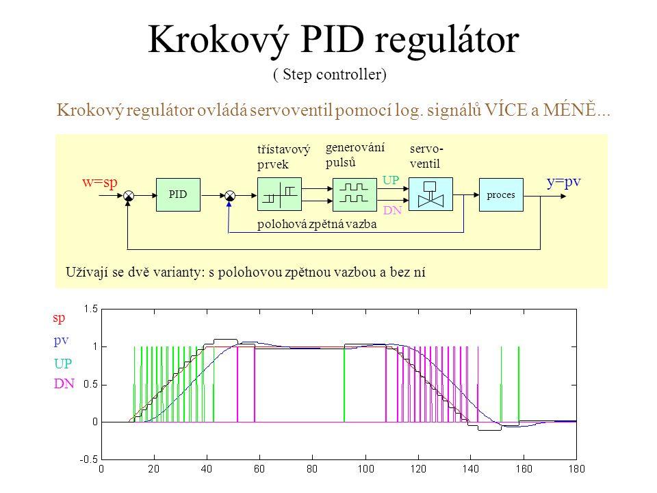 Krokový PID regulátor ( Step controller) Krokový regulátor ovládá servoventil pomocí log. signálů VÍCE a MÉNĚ...