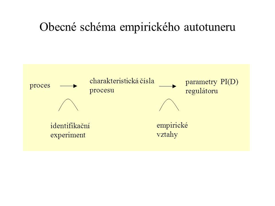 Obecné schéma empirického autotuneru