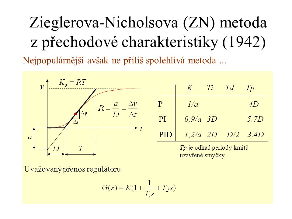 Zieglerova-Nicholsova (ZN) metoda z přechodové charakteristiky (1942)