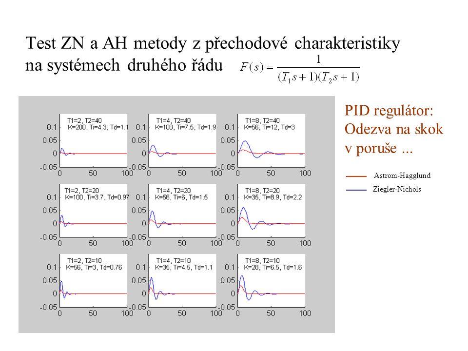 Test ZN a AH metody z přechodové charakteristiky na systémech druhého řádu