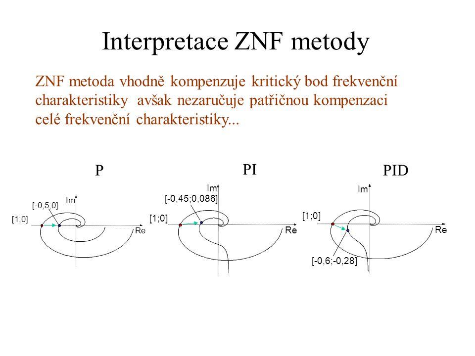 Interpretace ZNF metody