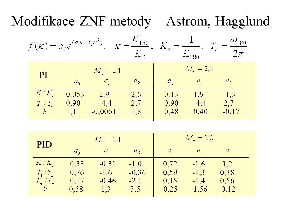 Modifikace ZNF metody – Astrom, Hagglund