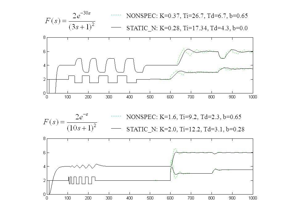 NONSPEC: K=0.37, Ti=26.7, Td=6.7, b=0.65 STATIC_N: K=0.28, Ti=17.34, Td=4.3, b=0.0. NONSPEC: K=1.6, Ti=9.2, Td=2.3, b=0.65.