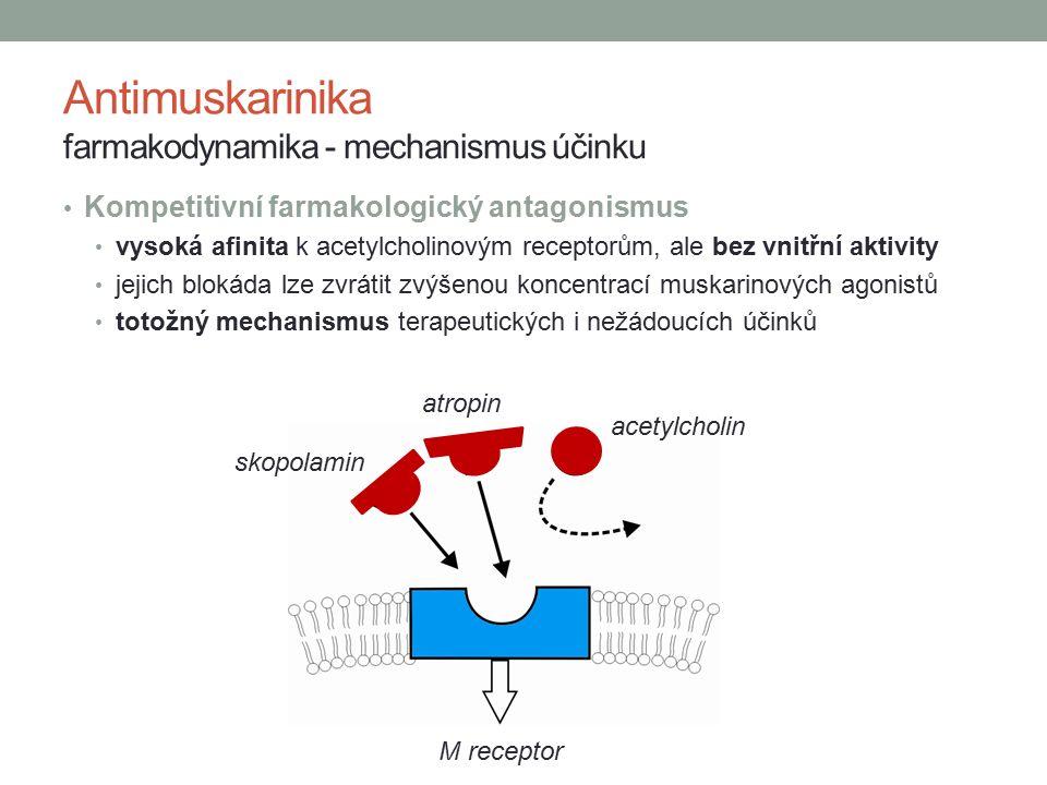 Antimuskarinika farmakodynamika - mechanismus účinku