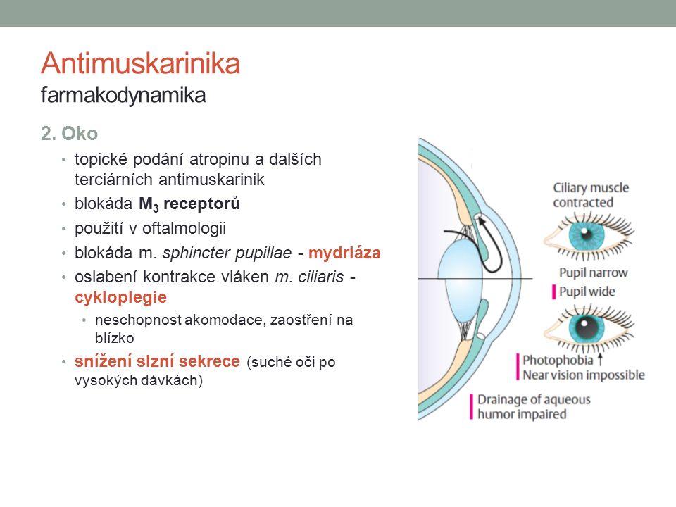 Antimuskarinika farmakodynamika