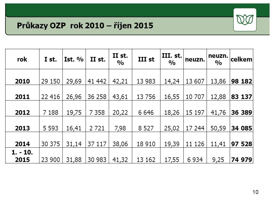 Průkazy OZP rok 2010 – říjen 2015 rok I st. Ist. % II st. II st. %
