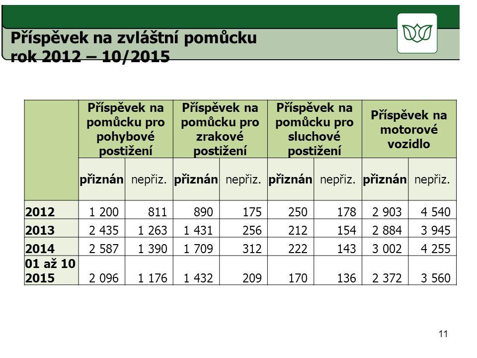 Příspěvek na zvláštní pomůcku rok 2012 – 10/2015