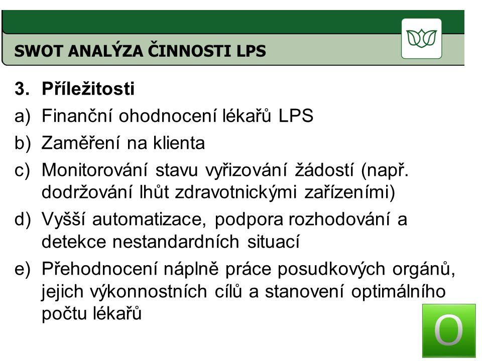 Finanční ohodnocení lékařů LPS Zaměření na klienta