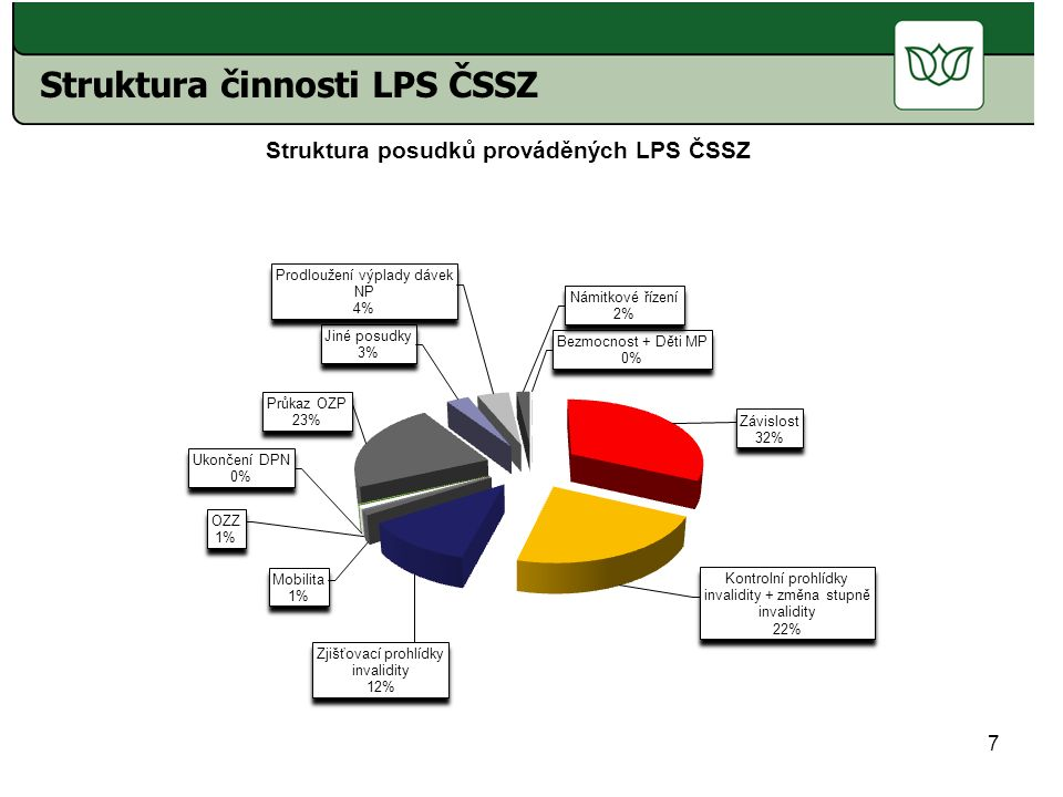 Struktura činnosti LPS ČSSZ