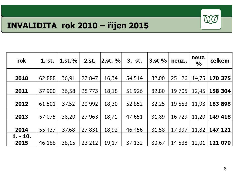 INVALIDITA rok 2010 – říjen 2015 rok 1. st. 1.st.% 2.st. 2.st. %
