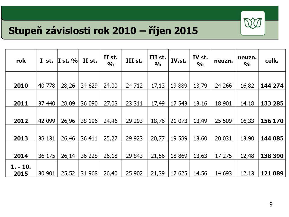Stupeň závislosti rok 2010 – říjen 2015