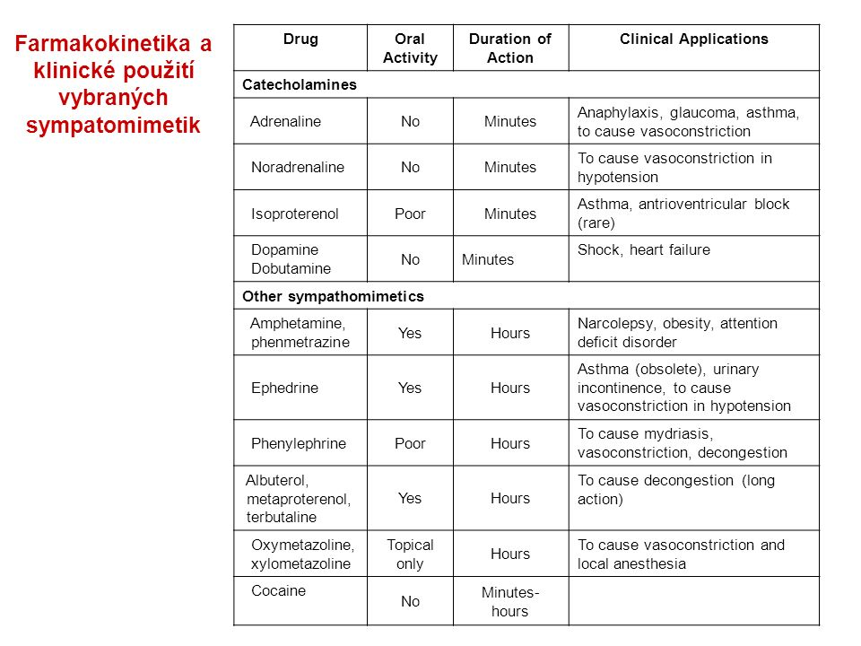 Farmakokinetika a klinické použití vybraných sympatomimetik