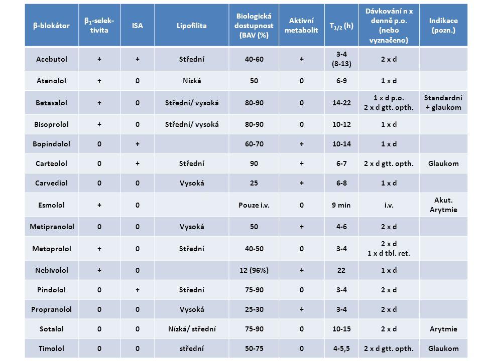 Biologická dostupnost (BAV (%) Aktivní metabolit T1/2 (h)