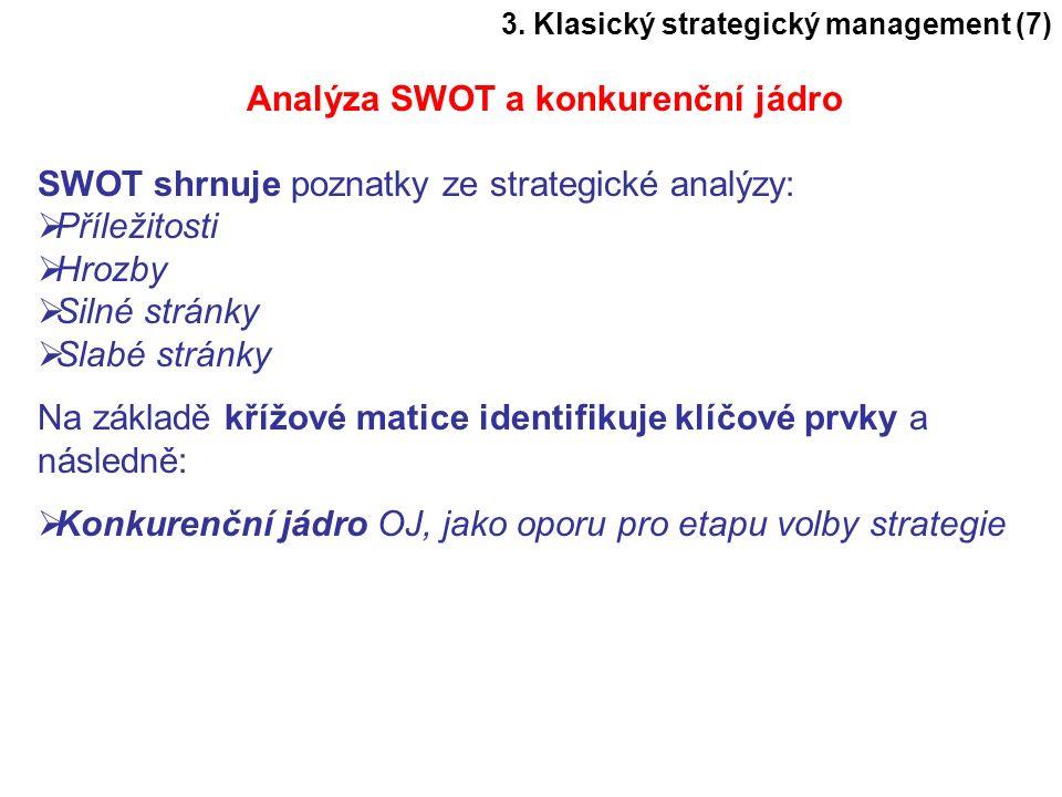 Analýza SWOT a konkurenční jádro